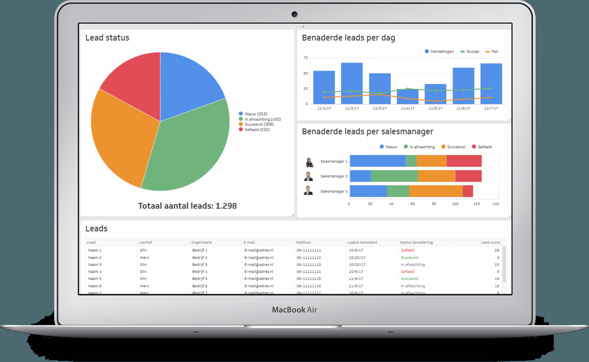 KPI Dashboard - Monkeybridge