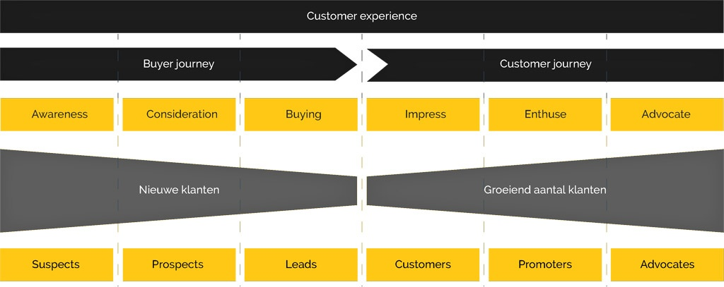 Customer experience model