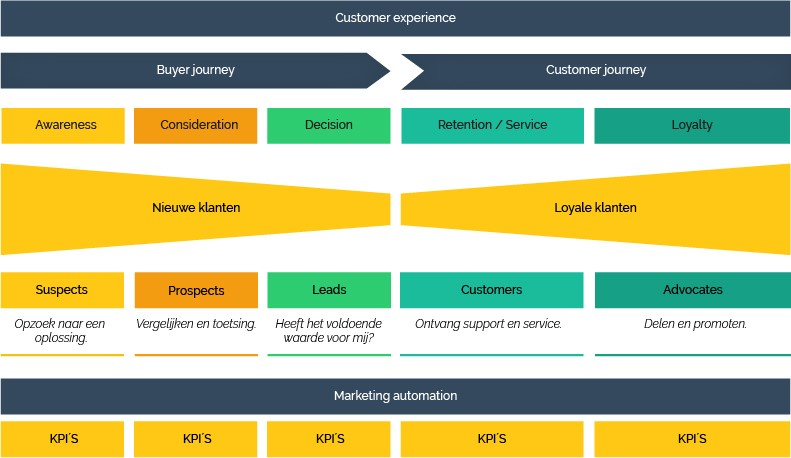 Marketing Automation en Customer Experience | Monkeybridge